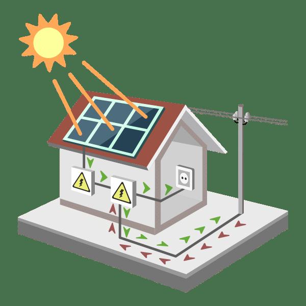 Illustratie van het terugleveren van stroom opgewekt door Zonnepanelen via de salderingswet